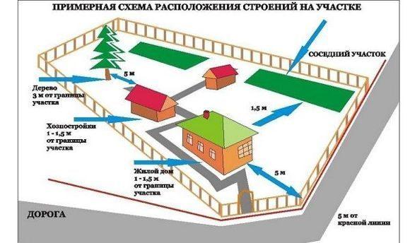 Схема расположения дома